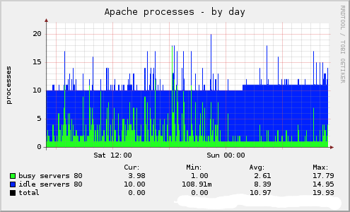 Daily Apache Processes