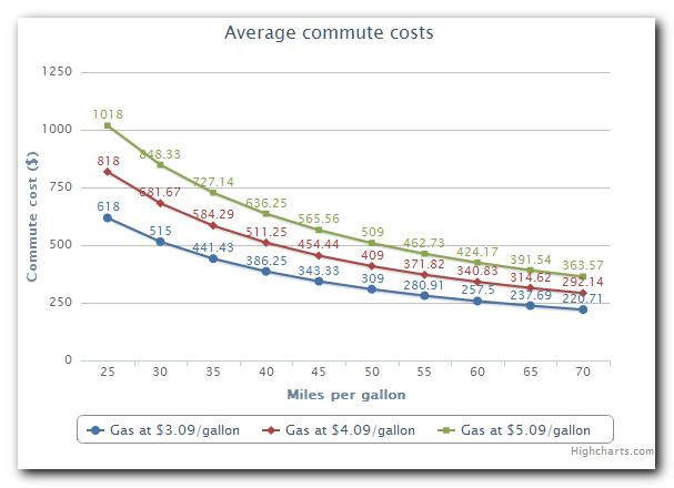 Commute cost calculator