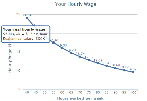 how to calculate hourly pay