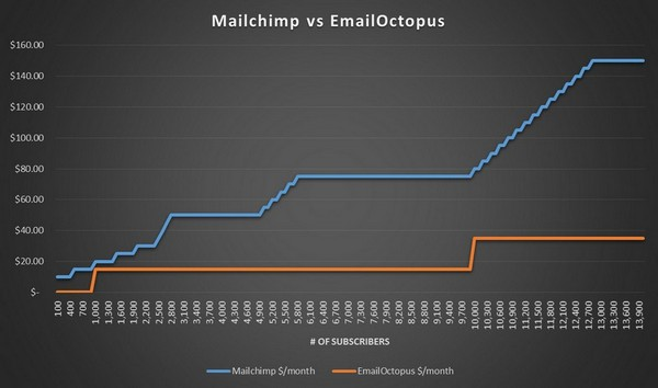 MailChimp vs EmailOctopus pricing