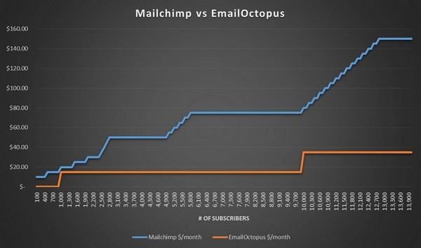 MailChimp vs EmailOctopus pricing