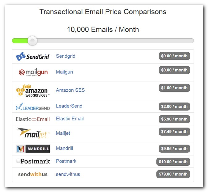 Transactional Email Price Comparisons
